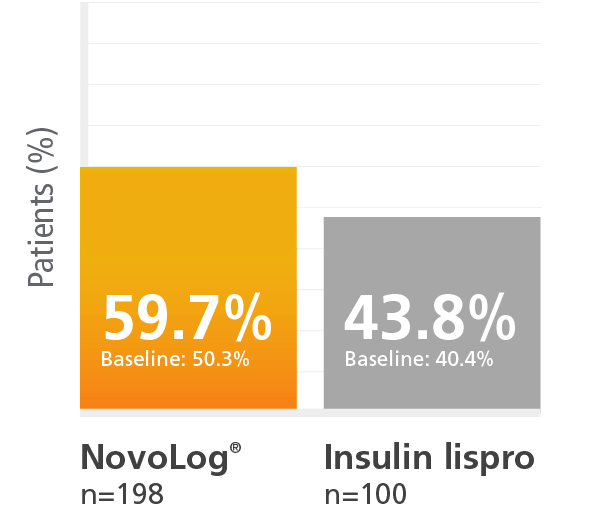 Clinical study results showing the percentage of patients who achieved their A1C goal